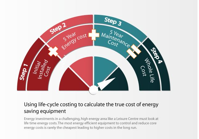 life cycle costing essay Life cycle costing (llc) is the process of collecting, interpreting and analyzing data and using quantitative tools and techniques to predict the future resources that will be required in any life cycle of a system of interest.